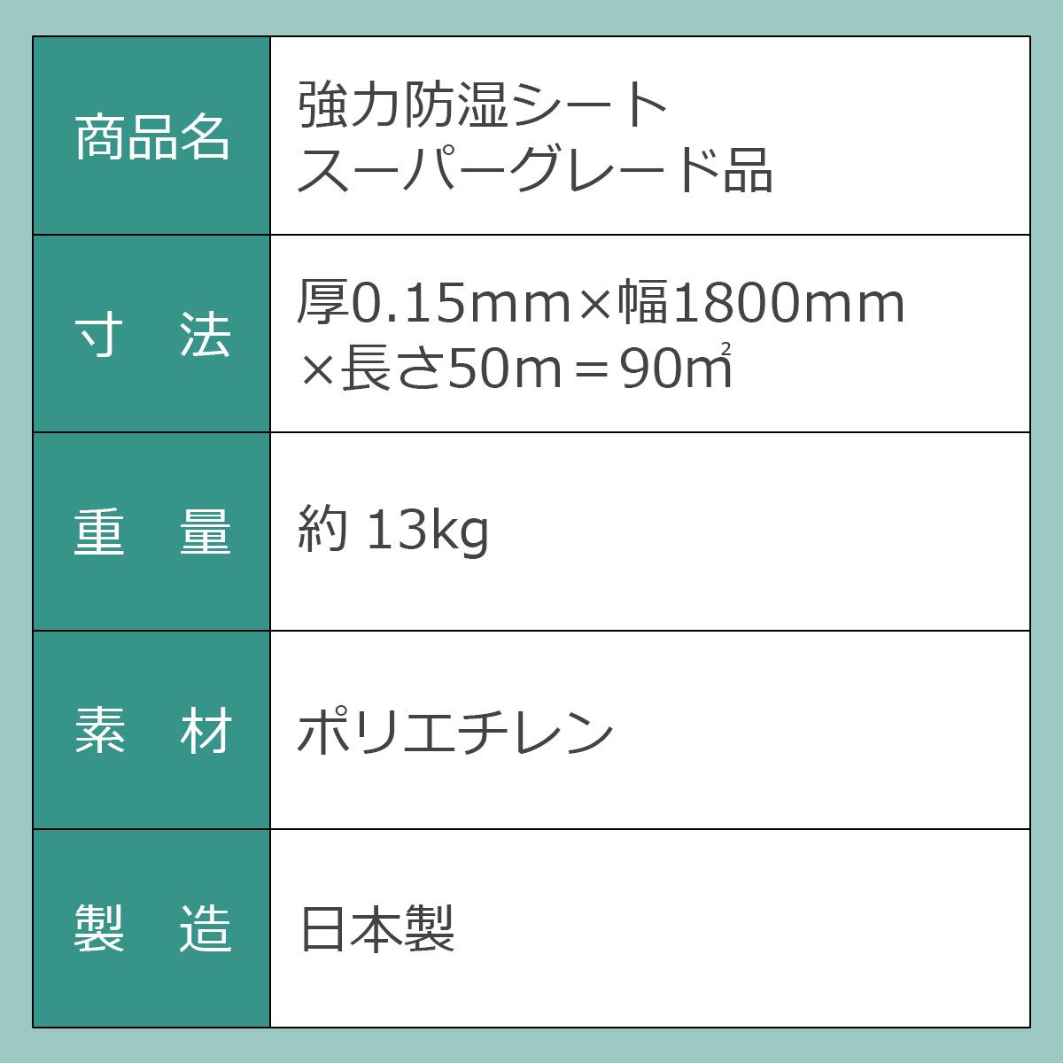 商品名:強力防湿シート スーパーグレード品 寸法:厚0.15ミリ×幅1800ミリ×長さ50メートル=90平方メートル 重量:約13kg 素材:ポリエチレン 製造:日本製