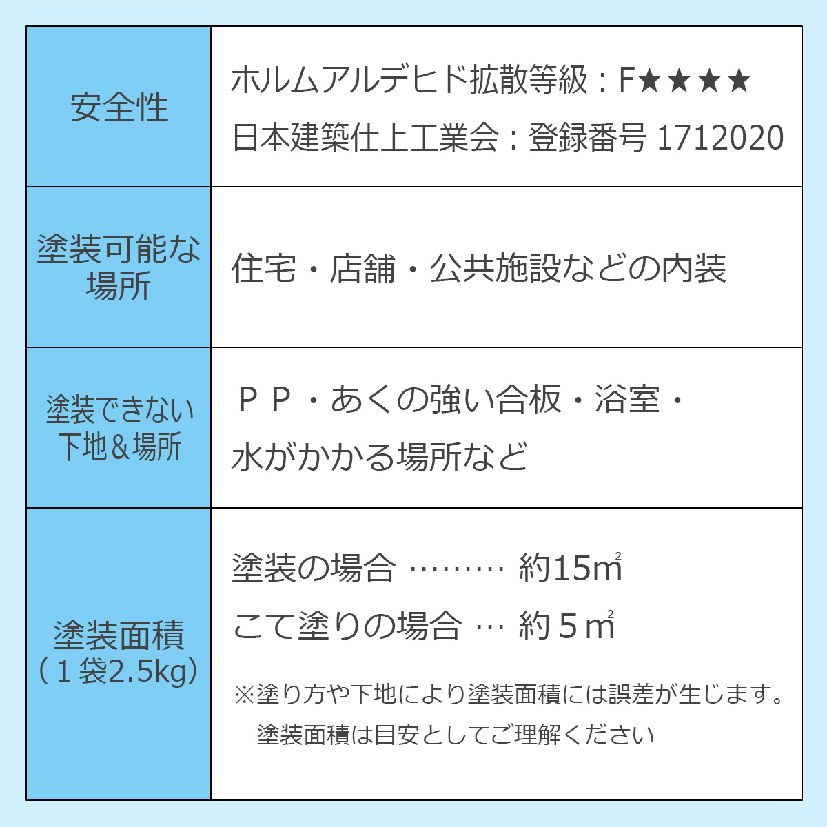 安全性…ホルムアルデヒド拡散等級:Fフォースター 日本建築仕上工業会:登録番号1712020 塗装可能な場所…住宅・店舗・公共施設などの内装 塗装できない下地&場所…PP・あくの強い合板・浴室・水がかかる場所など 塗装面積(1袋2.5kg)…塗装の場合約15平方メートル こて塗りの場合約5平方メートル