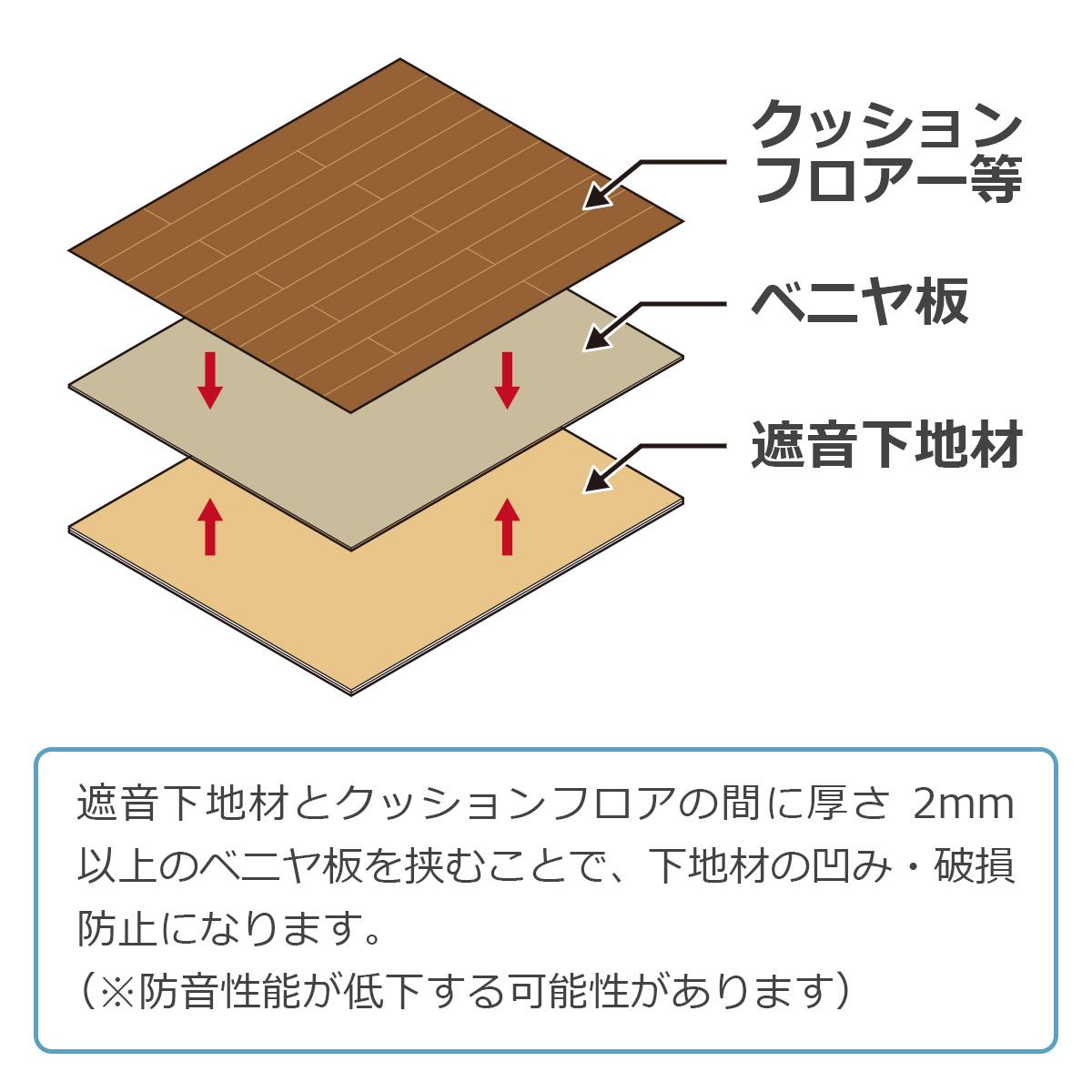遮音下地材とクッションフロアの間に厚さ2ミリ以上のベニア板を挟むことで、下地材の凹み・破損防止になります。(※防音性能が低下する可能性があります)