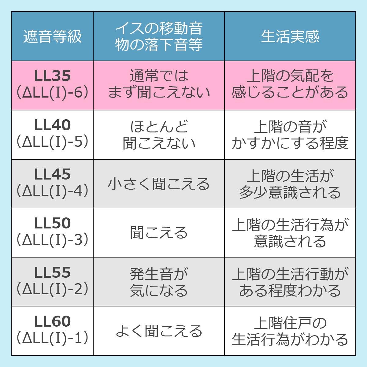 遮音等級とその効果 LL35(デルタLL(I)6)