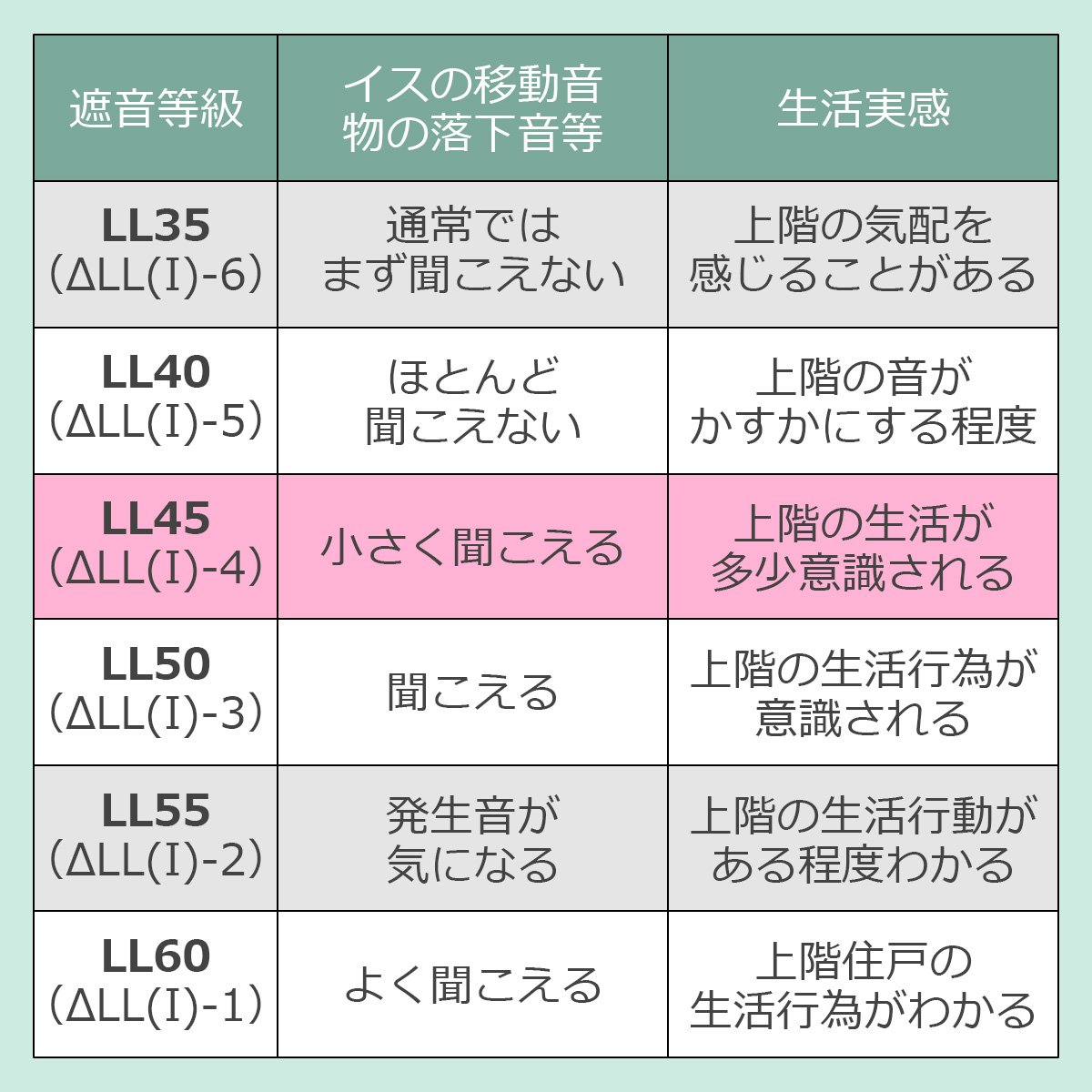遮音等級とその効果 LL45(デルタLL(I)4) イスの移動音・物の落下音等…小さく聞こえる 生活実感…上階の生活が多少意識される