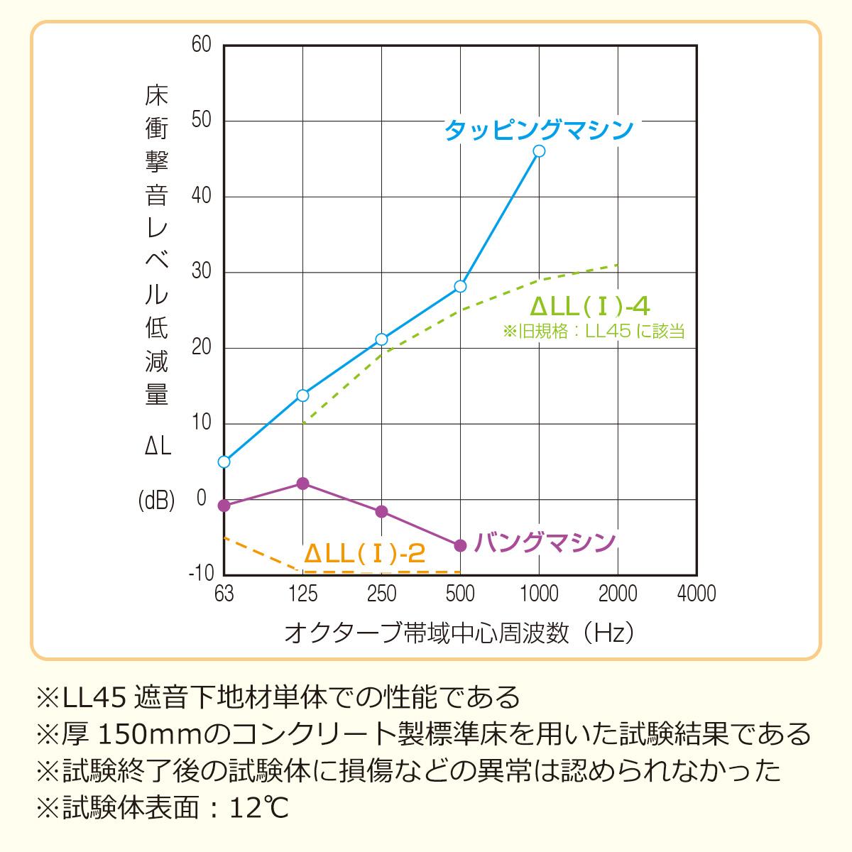 床衝撃音レベル低減量 ※LL45遮音下地材での性能である ※厚150ミリのコンクリート製標準床を用いた試験結果である ※試験終了後の試験体に損傷などの異常は認められなかった ※試験体表面12度