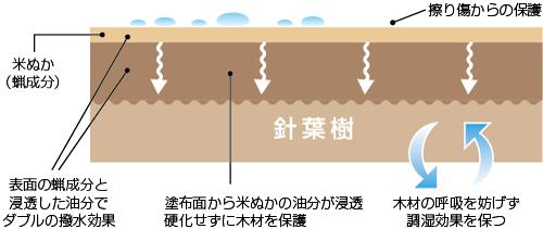 米ぬかの蝋成分が木材の表面をコーティングして水気やキズなどから保護、浸透した油分が木材を保護するとともに表面の蝋成分とダブルで撥水効果を発揮します